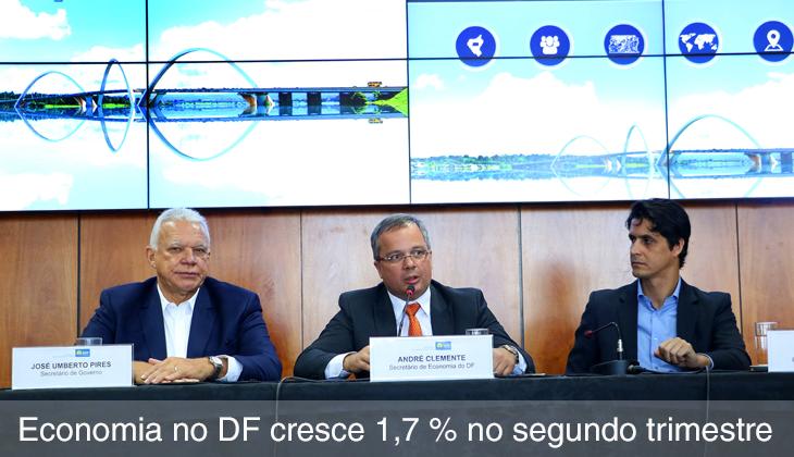 Economia no DF cresce 1,7% no segundo trimestre