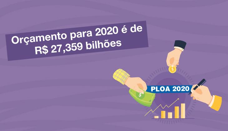 Orçamento para 2020 é de R$ 27,359